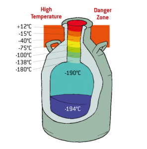 Semen storage temperature guide